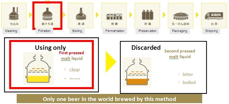 Kirin Ichiban's unique production process